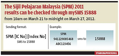 SPM Result Check SMS